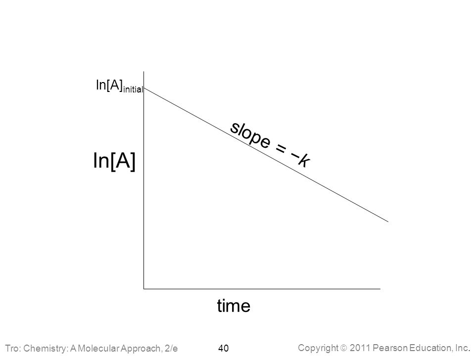 ln[A] slope = −k time ln[A]initial
